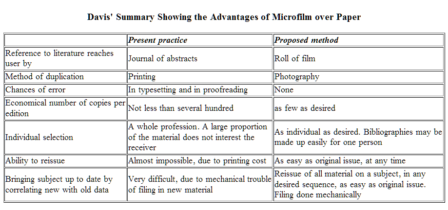 Davis' Summary Showing the Advantages of Microfilm over Paper